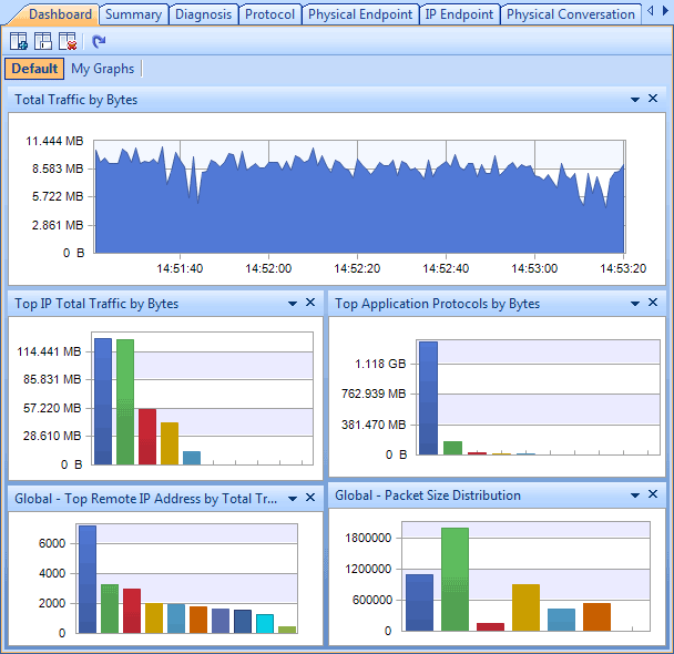 Colasoft Capsa Free is a comprehensive network analyzer from ...